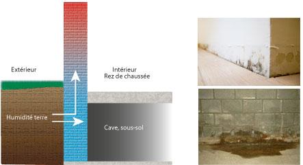 Asschement Des Murs Humides Traitement Contre Les Remontes Capillaires With Mur  Humide Solution