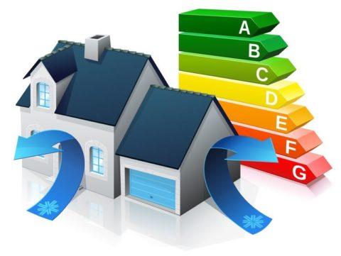 A quoi sert une réglementation thermique ?